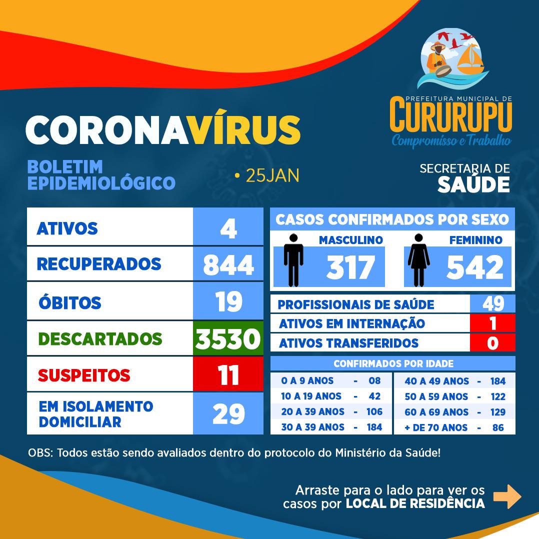 Prefeitura Municipal de Cururupu divulga novo boletim epidemiológico da Covid-19